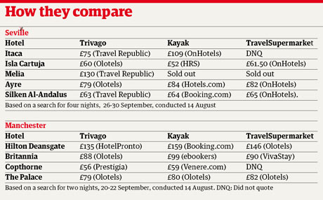 table of hotel booking costs